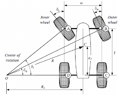 A front-wheel-steering vehicle and steer angles of the