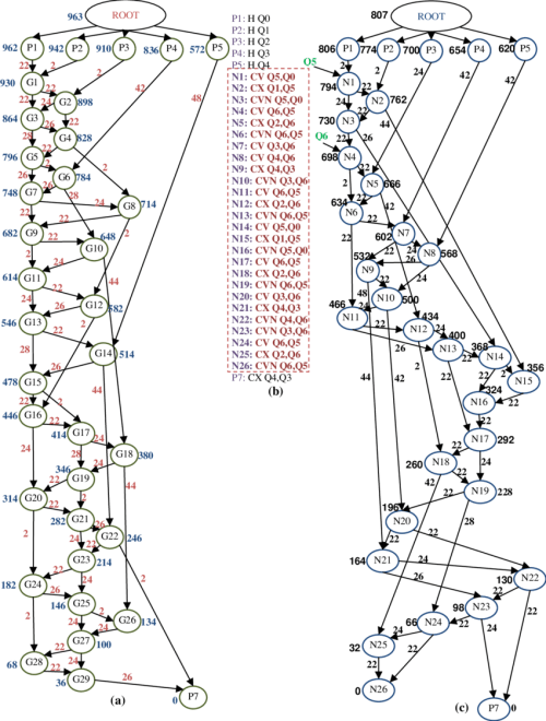 small resolution of  a dataflow graph of the initial circuit latency 963 s b modified netlist using q5 and q6 as the auxiliary qubits and c dataflow graph of the