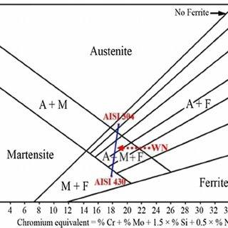 Optical microstructure of parent materials: a ferritic