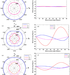 a phase velocity in base metal b beam skewing in base [ 807 x 1035 Pixel ]