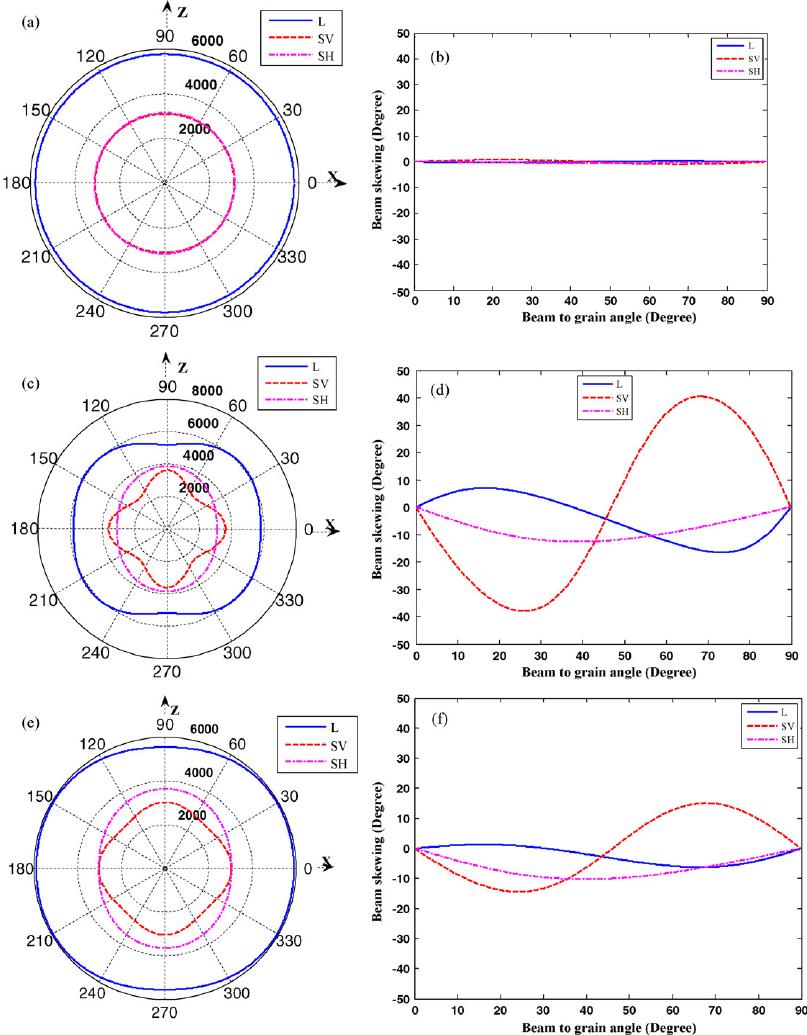 medium resolution of  a phase velocity in base metal b beam skewing in base