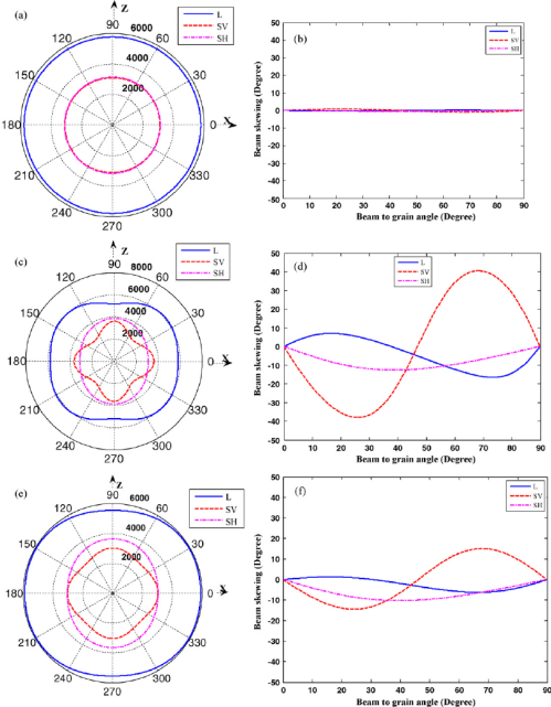 small resolution of  a phase velocity in base metal b beam skewing in base