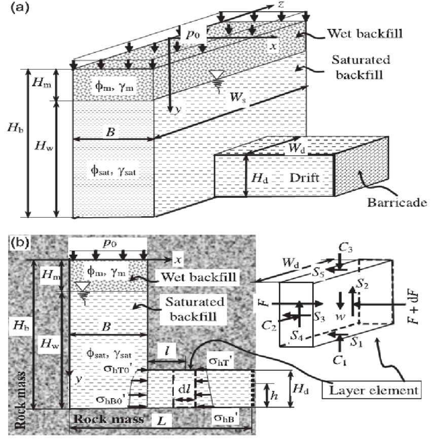 Schematic depiction of a stope and access drift with a