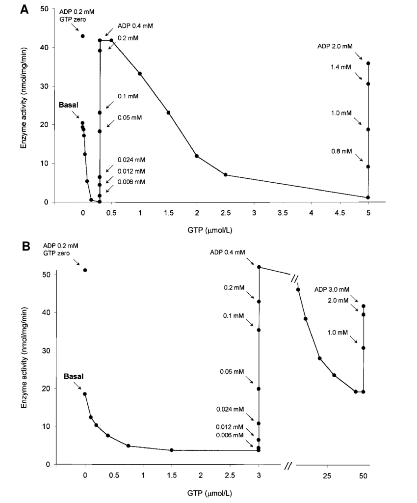 hight resolution of counterbalancing effects of gtp inhibition and adp stimulation on gdh download scientific diagram