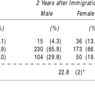 (PDF) Gender Differences in Language Acquisition and