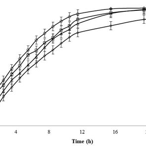 (PDF) Formulation and evaluation of diclofenac controlled