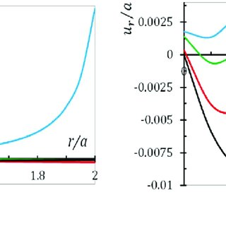 (PDF) Time-dependent thermo-creep analysis of rotating FGM