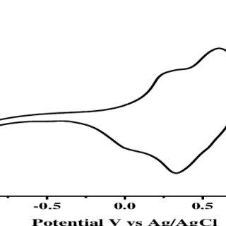 (PDF) Voltermetric And Amperometric Behaviour Of