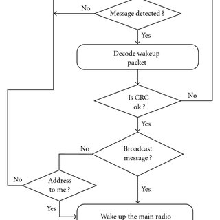 Flowchart describing the downlink MAC process using wakeup