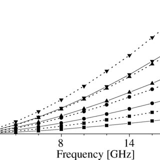 Stability limits calculated according to (29) (dashed line