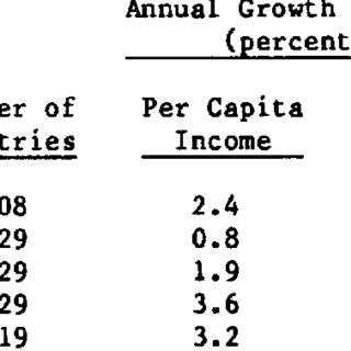 (PDF) Patterns Of Development, 1950 To 1983