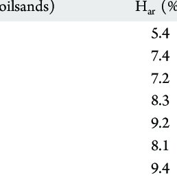 Composition of gaseous products from 0 and 3 wt % (based