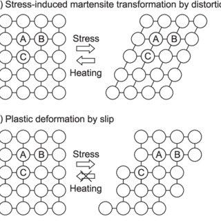 (PDF) Iron-based shape memory alloys for civil engineering