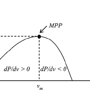 (a)relationship between the TSR and the power coefficient