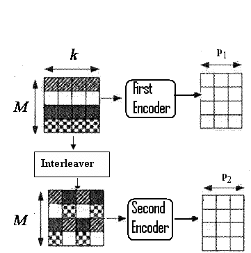 Encoder structure of generalized parallel concatenated