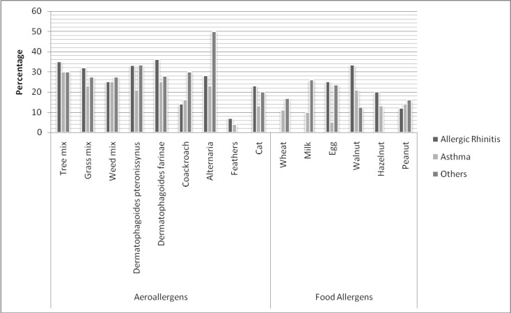 Sensitivity to different allergens according to clinical