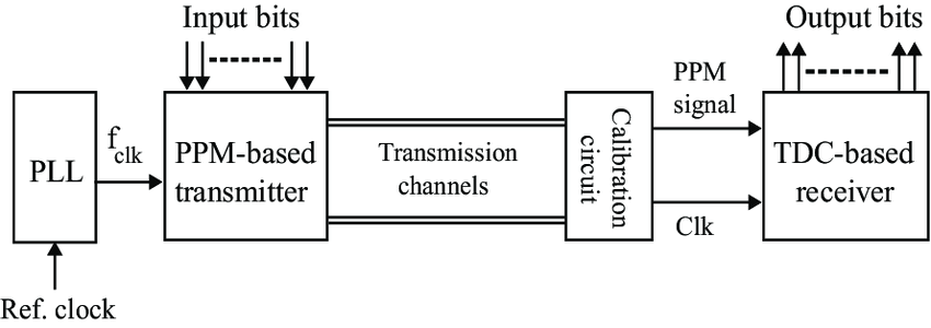 The block diagram of a PPM-TDC time-based serial data link