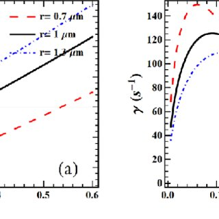 (PDF) Complex plasma in g×B configurations: Stability