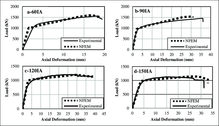 Experimental vs. numerical load-displacement curves for