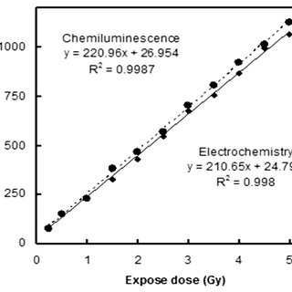 60 Co dose rate determinaon by chemiluminescence. The