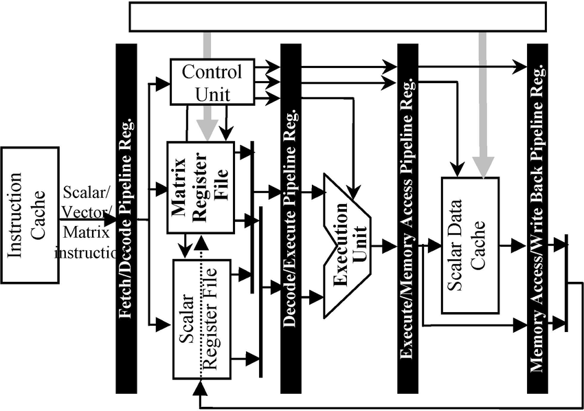 The block diagram of the proposed SMP processor
