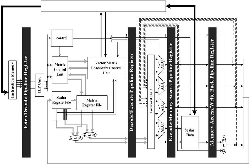 shows the block diagram of our proposed SuperSMP processor