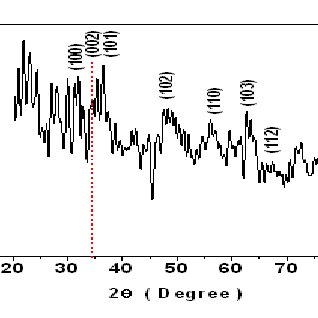 Band gap variation of doped ZnO and ZnO:B films with