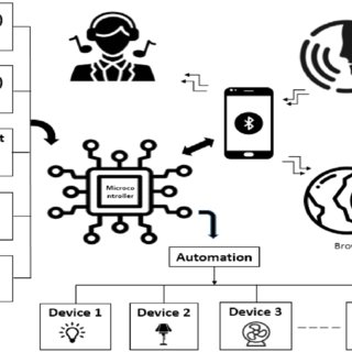 (PDF) IoT Based Smart Assistant for Blind Person and Smart