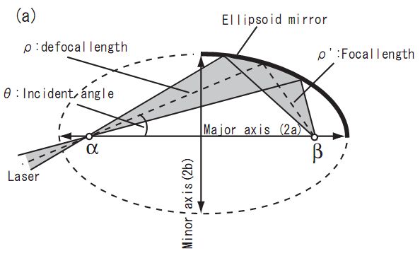 (a) Schematic drawing of an ellipsoid mirror to focus a