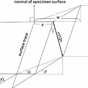 Pole figures for granitic mylonite PC 418. Top quartz 0001