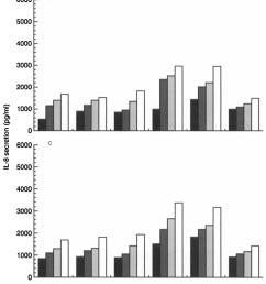 il 8 secretion from human gastric carcinoma cell line kato 111 download scientific diagram [ 850 x 1889 Pixel ]