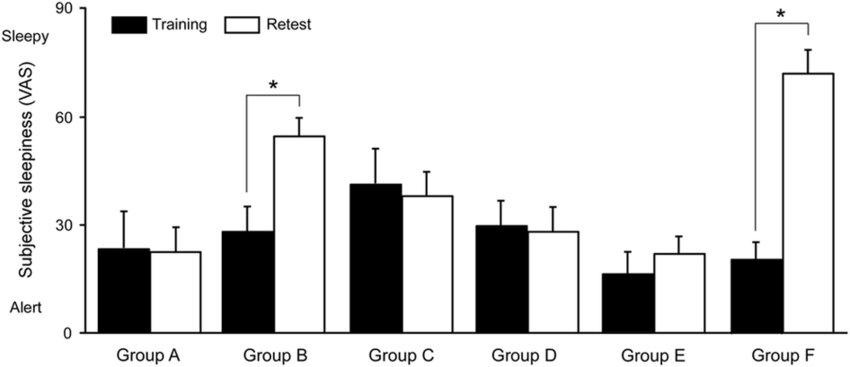 Changes in subjective sleepiness across training-retest