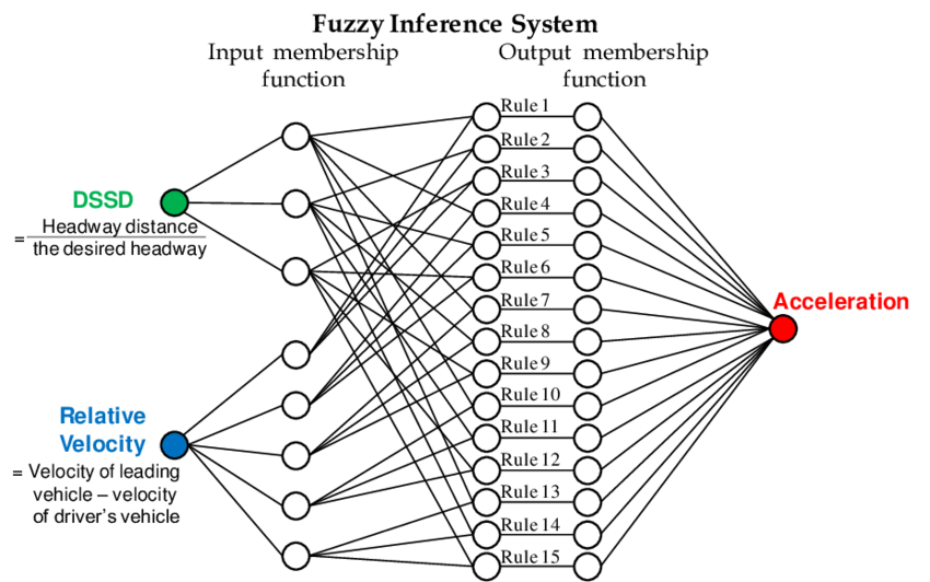 Structure of the fuzzy inference system in the fuzzy logic