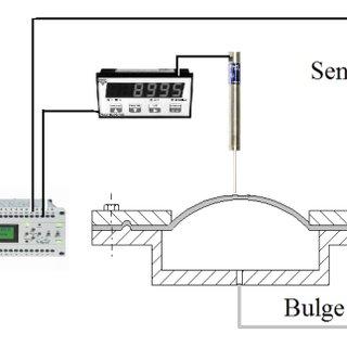 (PDF) Development of Bulge Test for Aluminum Sheet Metal