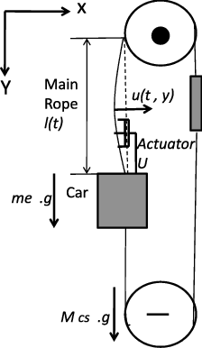 Schematic representation of an elevator shaft showing the