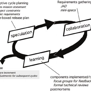 Adaptive software development (ASD) phases, adapted from