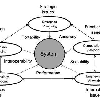(Partial) enterprise architecture model: Direct sales of