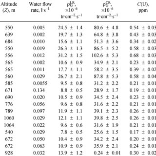 Thoron α-activity per unit volume (A C 222 (in)) of water