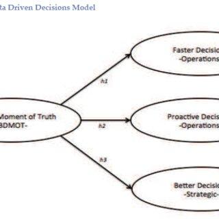 Non-conformity management process flow chart. The