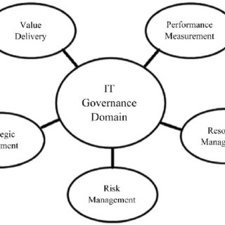 Governance of Project Management (GoPM) in context (Burak