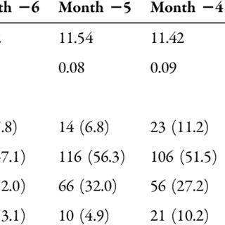 (PDF) Dose Conversion Ratio in Hemodialysis Patients