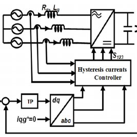 (PDF) Nonlinear Sliding Mode Power Control of DFIG under