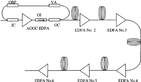 Schematic diagram of an AOGC EDFA cascade: OBF: optical