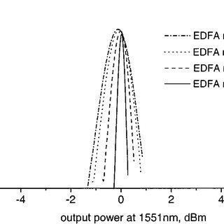 Schematic diagram of an AOGC EDFA cascade: OBF: optical