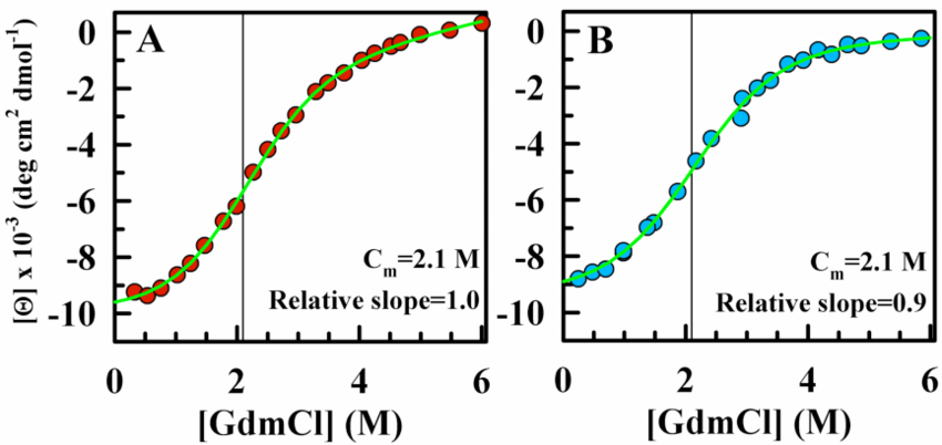 Figure S3. Chemical denaturation of native BBL at pH 7