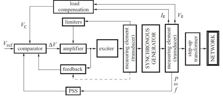 Block Diagram of the Excitation System with AVR and PSS