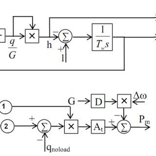 (PDF) Simulation Model of Hydro Power Plant Using Matlab