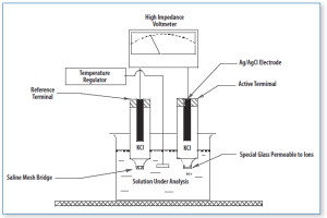 Diagram of a pH meter   Download Scientific Diagram