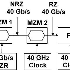 Block diagram of the VPI software for a WDM transmission