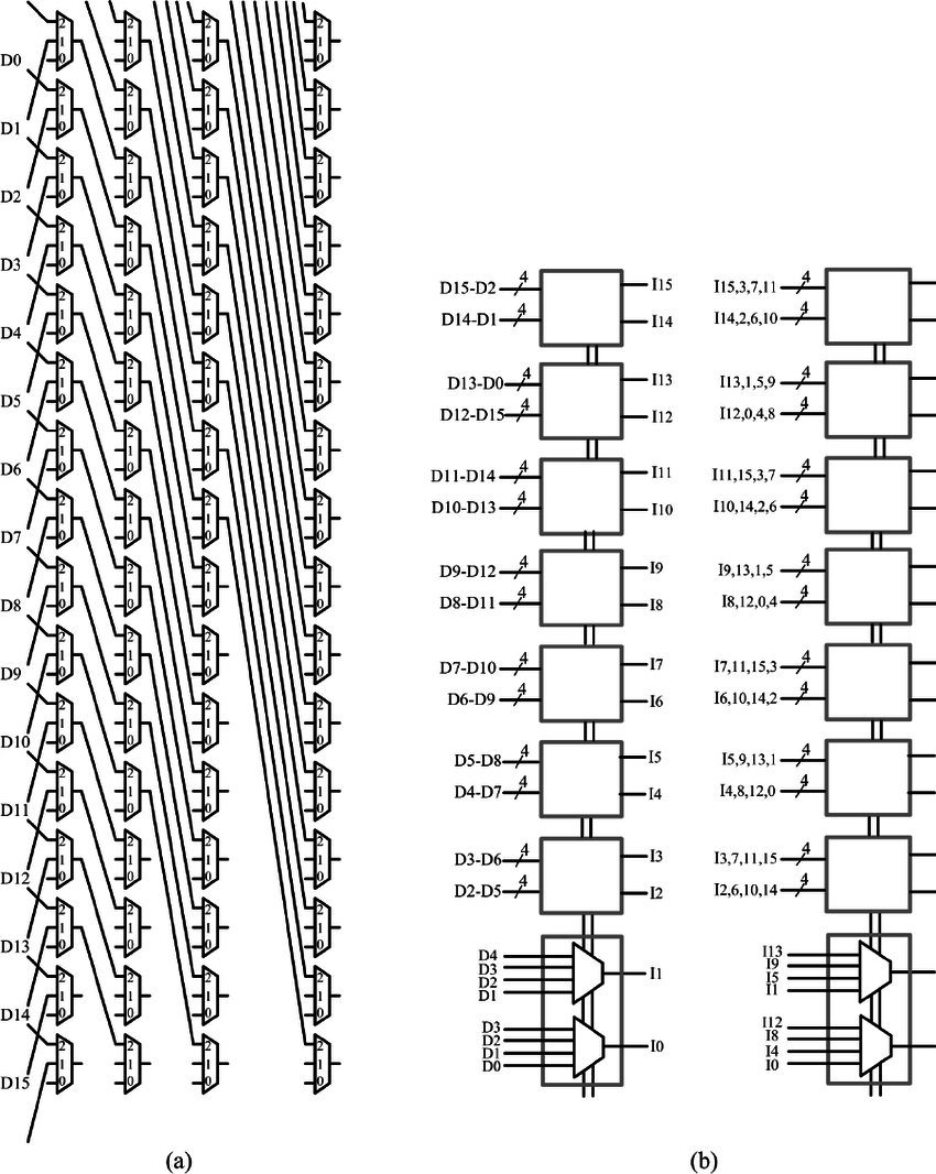 hight resolution of 11 shifter architectures a logarithmic shifter b barrel shifter download scientific diagram